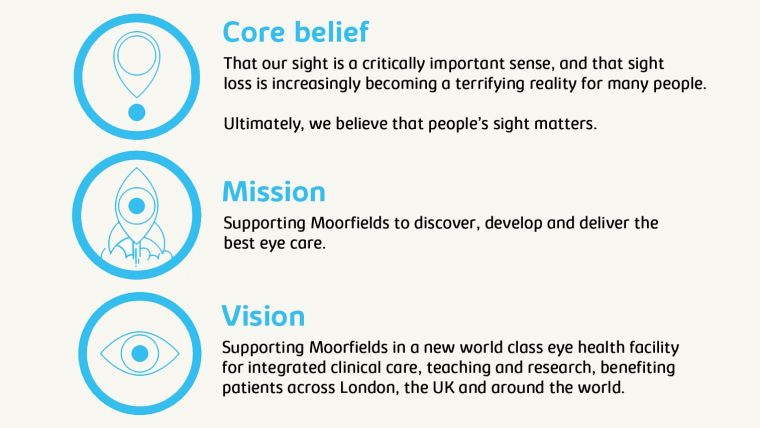 a graphic outlining core belief, mission and vision